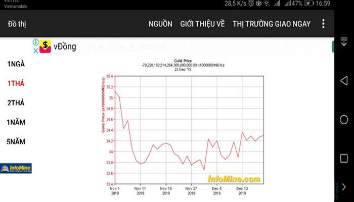 Ứng dụng tra cứu giá vàng hàng đầu thế giới - Gold Investment